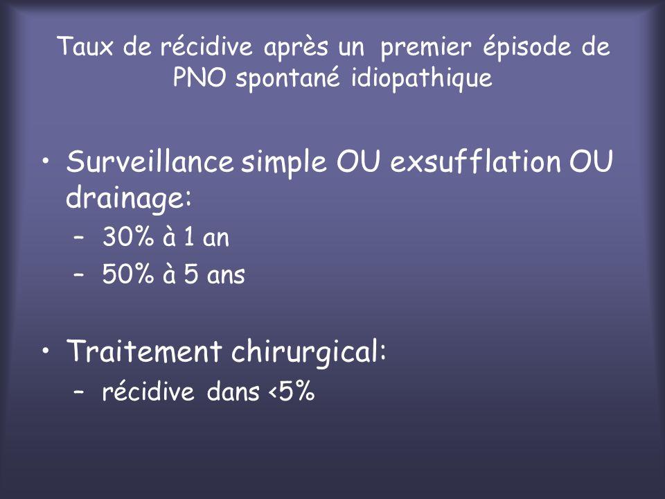 Taux de récidive après un premier épisode de PNO spontané idiopathique Surveillance simple OU exsufflation OU drainage: – 30% à 1 an – 50% à 5 ans Tra