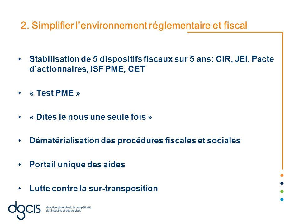 2. Simplifier lenvironnement réglementaire et fiscal Stabilisation de 5 dispositifs fiscaux sur 5 ans: CIR, JEI, Pacte dactionnaires, ISF PME, CET « T