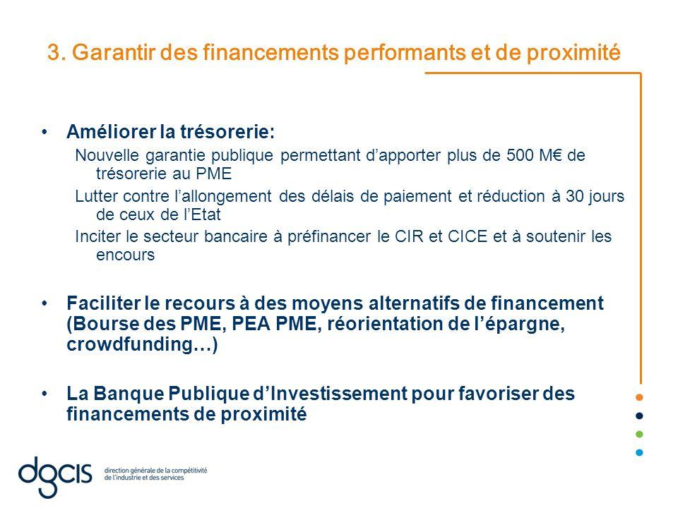 3. Garantir des financements performants et de proximité Améliorer la trésorerie: Nouvelle garantie publique permettant dapporter plus de 500 M de tré