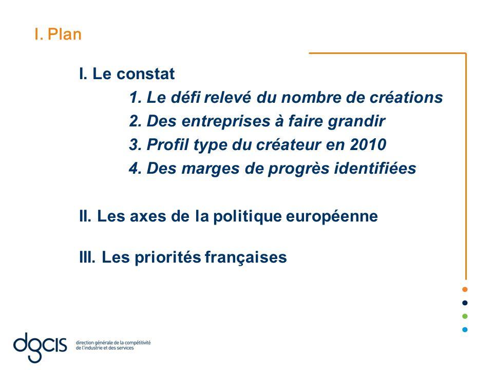 I. Plan I. Le constat 1. Le défi relevé du nombre de créations 2. Des entreprises à faire grandir 3. Profil type du créateur en 2010 4. Des marges de