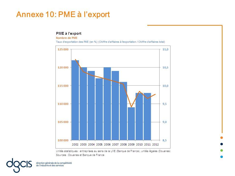 Annexe 10: PME à lexport