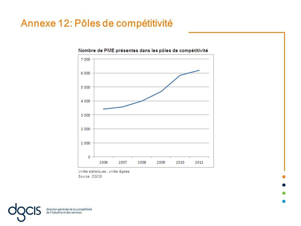 Annexe 12: Pôles de compétitivité