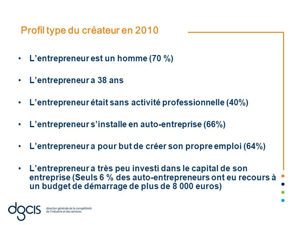 Profil type du créateur en 2010 Lentrepreneur est un homme (70 %) Lentrepreneur a 38 ans Lentrepreneur était sans activité professionnelle (40%) Lentr