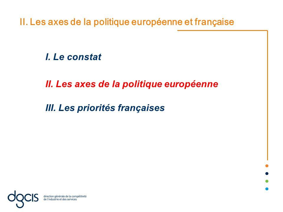 II. Les axes de la politique européenne et française I. Le constat II. Les axes de la politique européenne III. Les priorités françaises