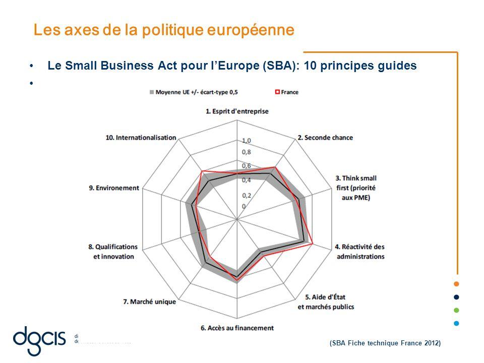 Les axes de la politique européenne Le Small Business Act pour lEurope (SBA): 10 principes guides (SBA Fiche technique France 2012)