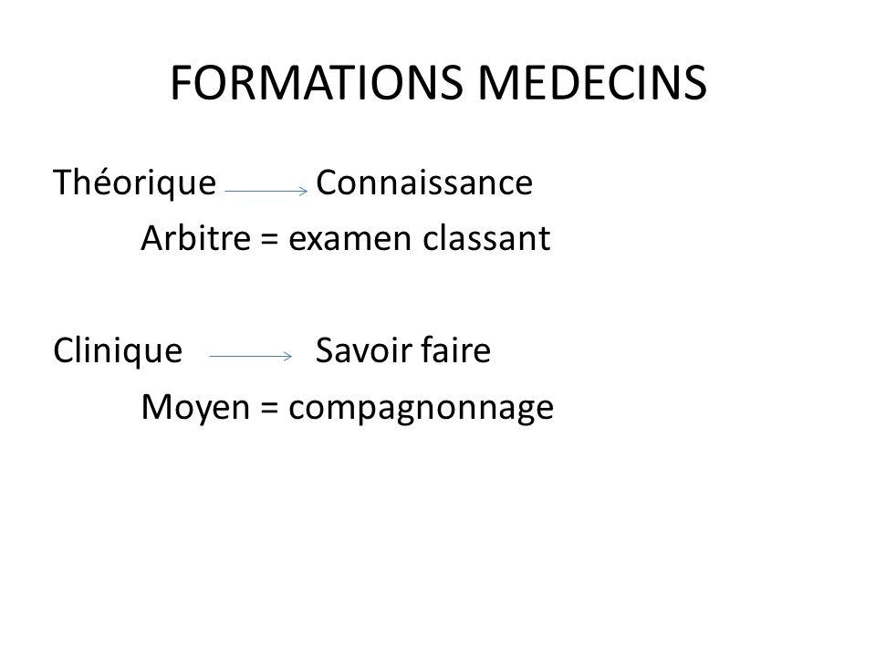 FORMATIONS MEDECINS ThéoriqueConnaissance Arbitre = examen classant Clinique Savoir faire Moyen = compagnonnage