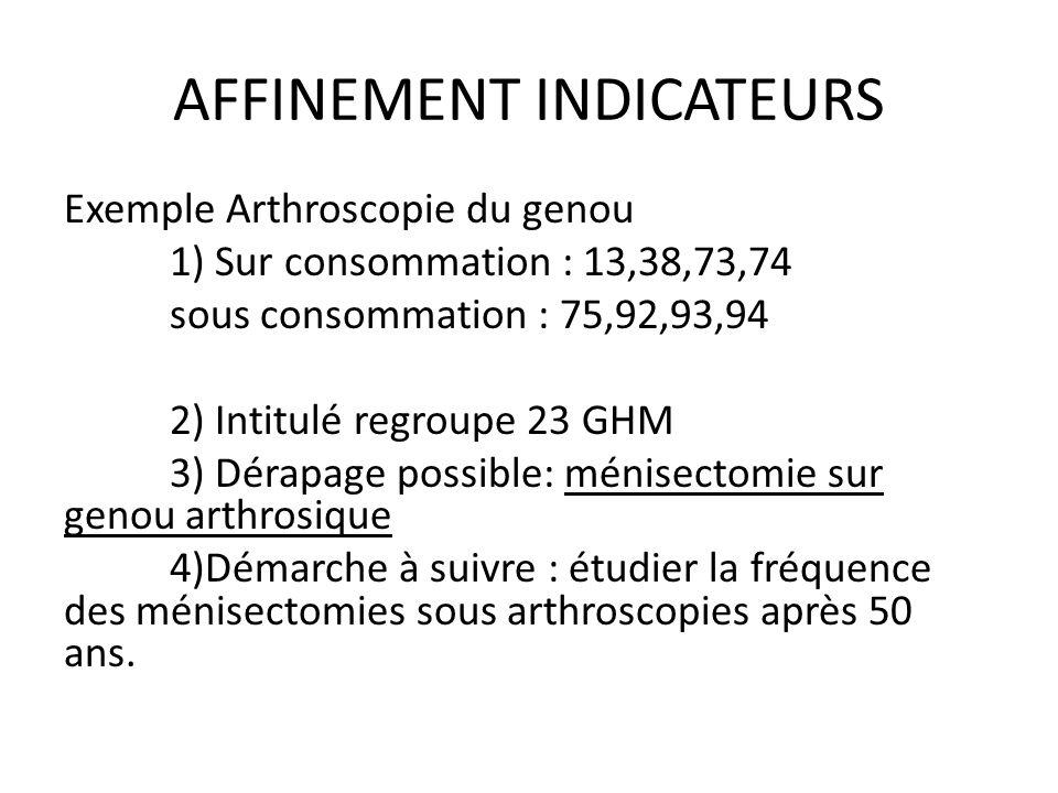 AFFINEMENT INDICATEURS Exemple Arthroscopie du genou 1) Sur consommation : 13,38,73,74 sous consommation : 75,92,93,94 2) Intitulé regroupe 23 GHM 3)