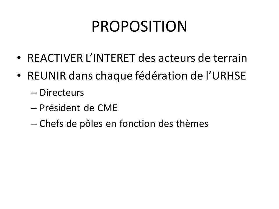 PROPOSITION REACTIVER LINTERET des acteurs de terrain REUNIR dans chaque fédération de lURHSE – Directeurs – Président de CME – Chefs de pôles en fonc