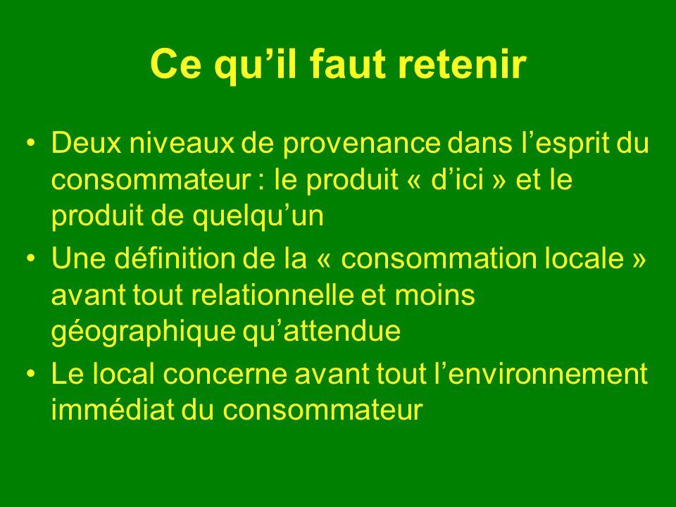 Ce quil faut retenir Deux niveaux de provenance dans lesprit du consommateur : le produit « dici » et le produit de quelquun Une définition de la « consommation locale » avant tout relationnelle et moins géographique quattendue Le local concerne avant tout lenvironnement immédiat du consommateur