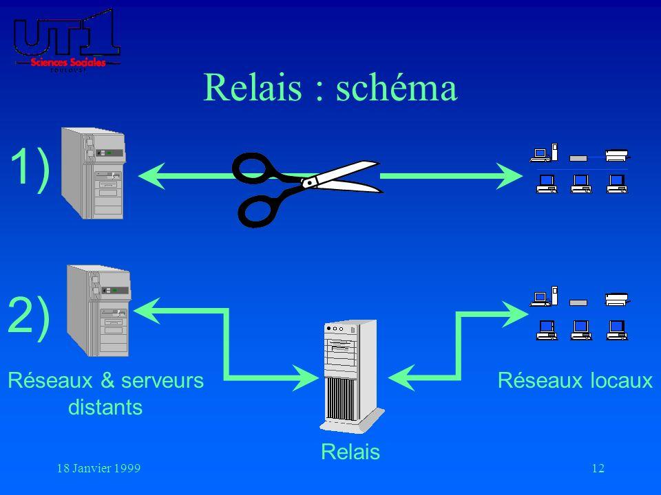 18 Janvier 199912 Relais : schéma Relais Réseaux locauxRéseaux & serveurs distants 1) 2)