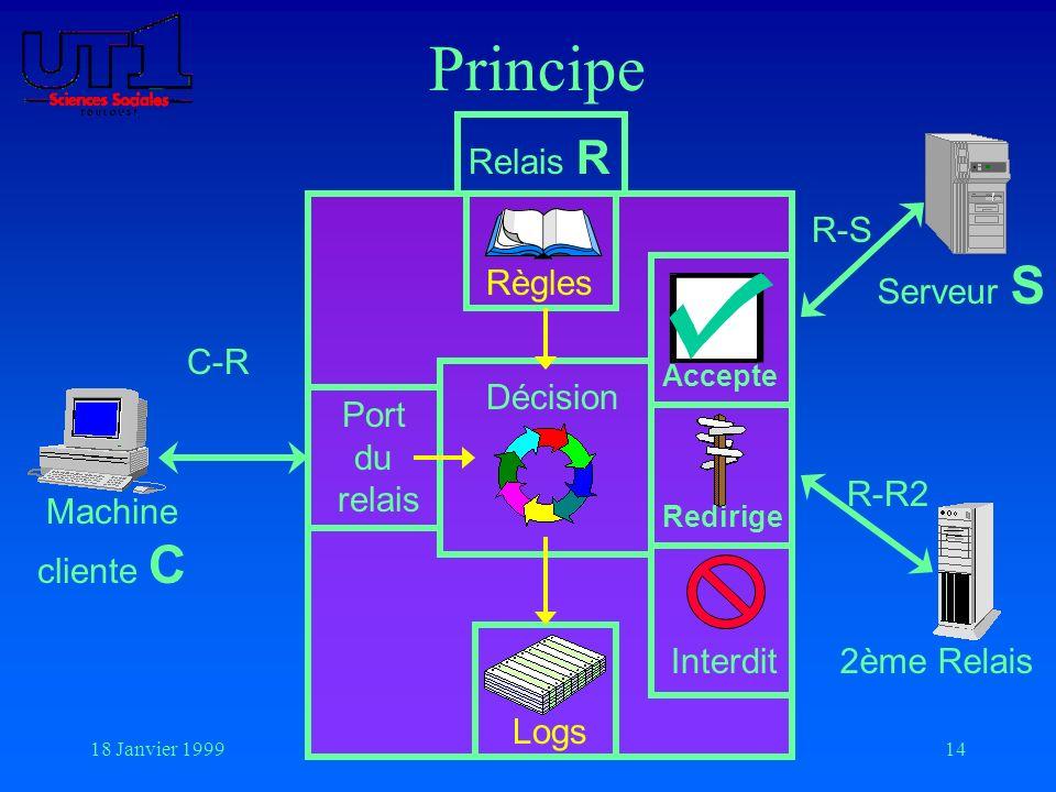 18 Janvier 199914 Principe Machine cliente C Serveur S 2ème RelaisInterdit Règles Logs Port du relais Accepte Redirige Décision C-R R-S R-R2 Relais R