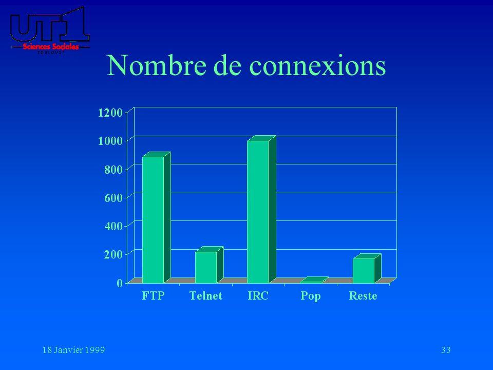 18 Janvier 199933 Nombre de connexions