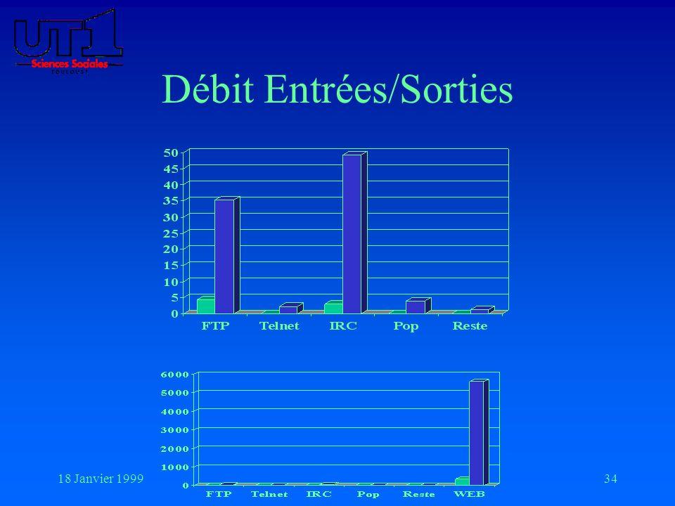 18 Janvier 199934 Débit Entrées/Sorties