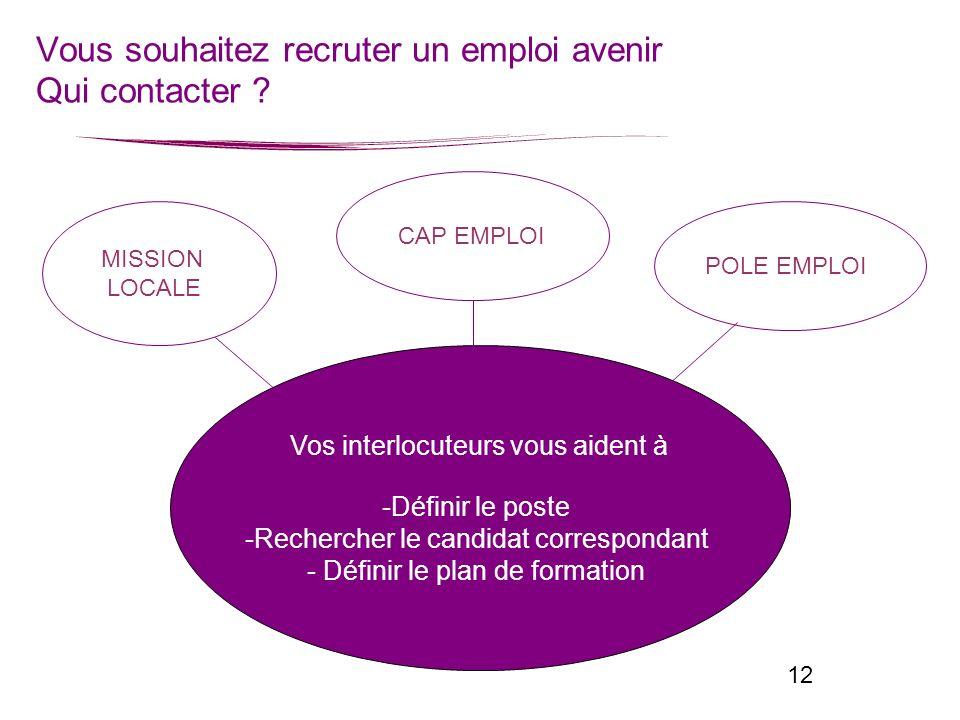 12 Vous souhaitez recruter un emploi avenir Qui contacter ? Vos interlocuteurs vous aident à -Définir le poste -Rechercher le candidat correspondant -