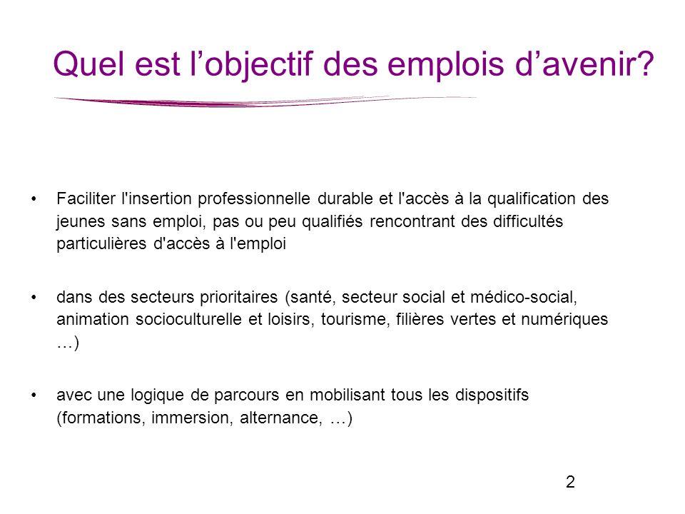 2 Quel est lobjectif des emplois davenir? Faciliter l'insertion professionnelle durable et l'accès à la qualification des jeunes sans emploi, pas ou p
