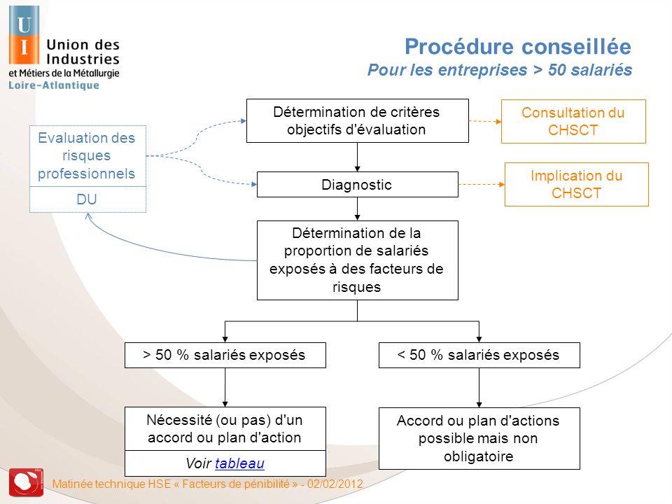 Matinée technique HSE « Facteurs de pénibilité » - 02/02/2012 Procédure conseillée Pour les entreprises > 50 salariés Evaluation des risques professio