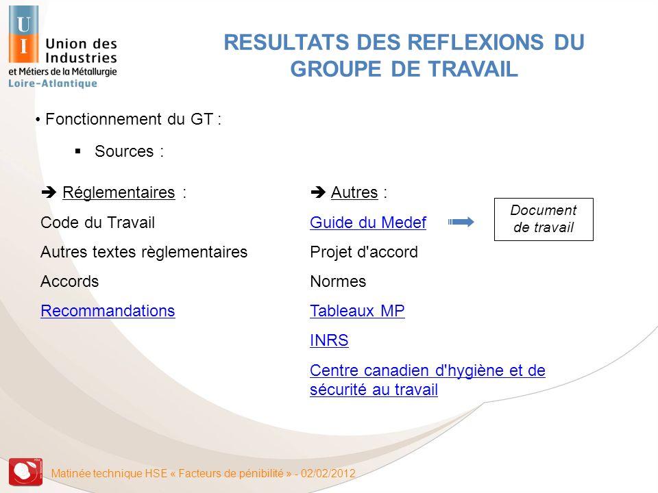 Matinée technique HSE « Facteurs de pénibilité » - 02/02/2012 Fonctionnement du GT : Sources : RESULTATS DES REFLEXIONS DU GROUPE DE TRAVAIL Réglement