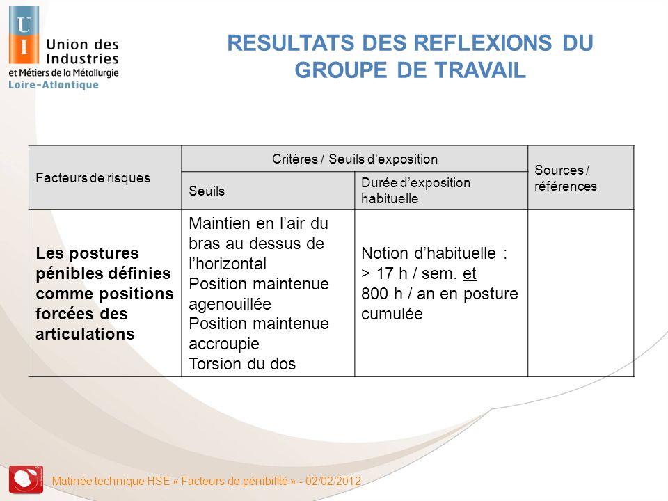 Matinée technique HSE « Facteurs de pénibilité » - 02/02/2012 RESULTATS DES REFLEXIONS DU GROUPE DE TRAVAIL Facteurs de risques Critères / Seuils dexp