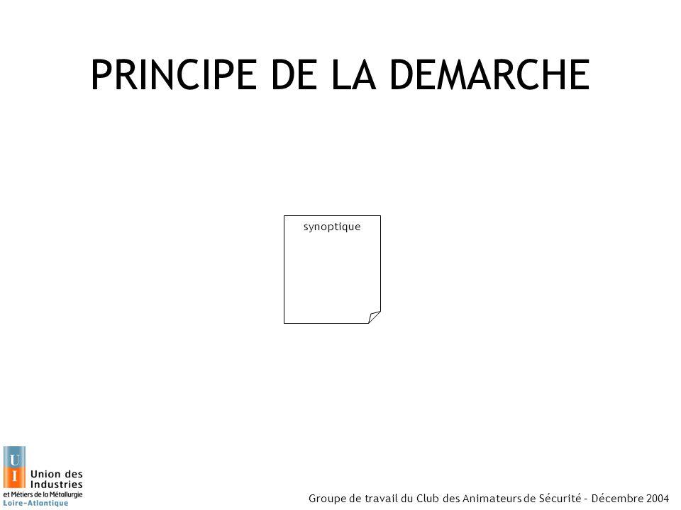 Groupe de travail du Club des Animateurs de Sécurité – Décembre 2004 PRINCIPE DE LA DEMARCHE synoptique