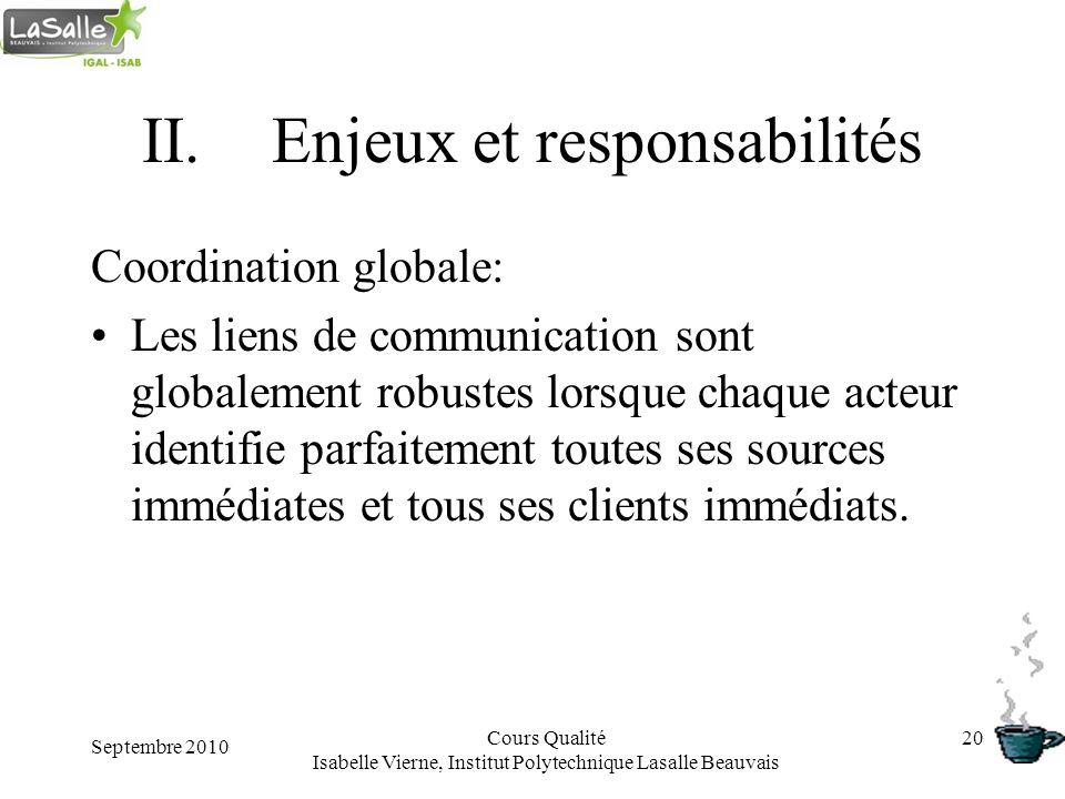 Septembre 2010 Cours Qualité Isabelle Vierne, Institut Polytechnique Lasalle Beauvais 20 II.Enjeux et responsabilités Coordination globale: Les liens
