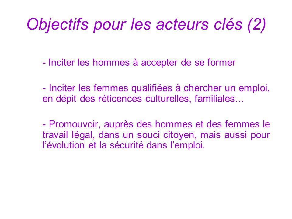Objectifs pour les acteurs clés (2) - Inciter les hommes à accepter de se former - Inciter les femmes qualifiées à chercher un emploi, en dépit des réticences culturelles, familiales… - Promouvoir, auprès des hommes et des femmes le travail légal, dans un souci citoyen, mais aussi pour lévolution et la sécurité dans lemploi.