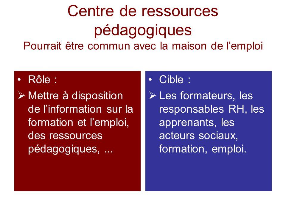Centre de ressources pédagogiques Pourrait être commun avec la maison de lemploi Rôle : Mettre à disposition de linformation sur la formation et lempl