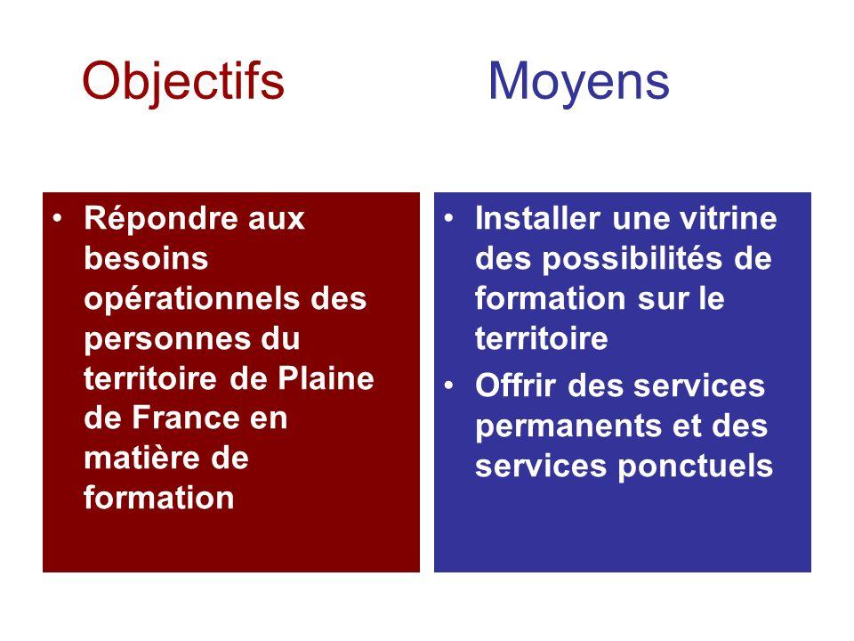 Objectifs Moyens Répondre aux besoins opérationnels des personnes du territoire de Plaine de France en matière de formation Installer une vitrine des possibilités de formation sur le territoire Offrir des services permanents et des services ponctuels