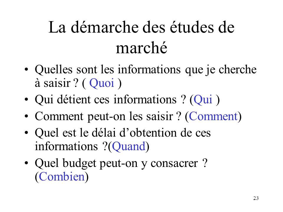 23 La démarche des études de marché Quelles sont les informations que je cherche à saisir ? ( Quoi ) Qui détient ces informations ? (Qui ) Comment peu