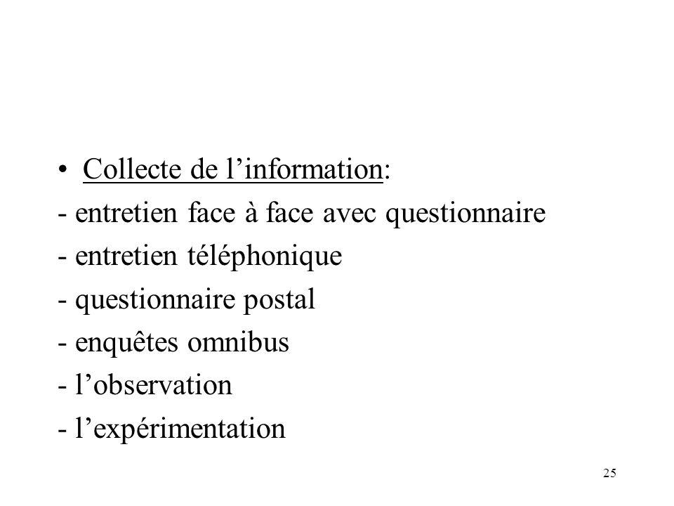 25 Collecte de linformation: - entretien face à face avec questionnaire - entretien téléphonique - questionnaire postal - enquêtes omnibus - lobservation - lexpérimentation