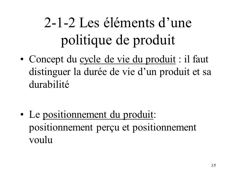35 2-1-2 Les éléments dune politique de produit Concept du cycle de vie du produit : il faut distinguer la durée de vie dun produit et sa durabilité Le positionnement du produit: positionnement perçu et positionnement voulu