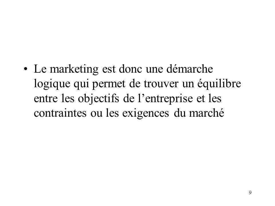 9 Le marketing est donc une démarche logique qui permet de trouver un équilibre entre les objectifs de lentreprise et les contraintes ou les exigences du marché