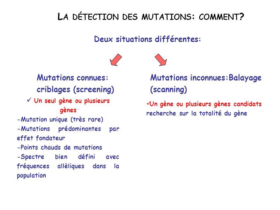 MaladieGèneMutationRemarque DrépanocytoseHBBUn seul codon (6), un seul faux-sens (Glu->Val), une seule mutation (GAG ->GTG) Monoallélisme stricte Achondroplasie FGFR3 Un seul codon (380), un seul faux-sens (Gly->Arg), deux mutations nt1138 (G->A; G->C) Monoallélisme par récurrence en un point chaud MucoviscidoseCFTRDel508 >1300 autres 66% des allèles 30% des allèles Myopathie de DuchenneDMDDélétion de 1 ou plusieurs exons Duplication de 1 ou plusieurs exons Mutation ponctuelle variable 65% des allèles 10% des allèles 25% des allèles Neurofibromatose de type 1 NF1>250 mutations différentes (74% petites mutations) Taux de néomutations élevé (10- 4 )