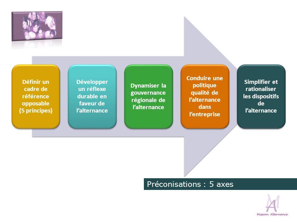 Architecture des préconisations Définir un cadre de référence opposable (5 principes) Développer un réflexe durable en faveur de lalternance Dynamiser la gouvernance régionale de lalternance Conduire une politique qualité de lalternance dans lentreprise Simplifier et rationaliser les dispositifs de lalternance Préconisations : 5 axes