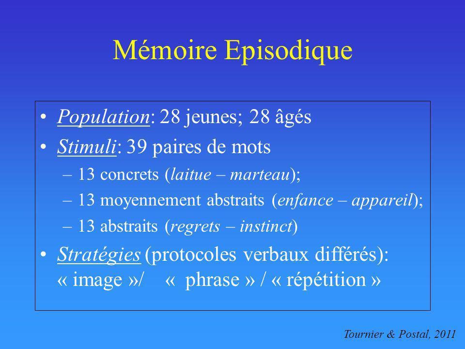 Mémoire Episodique Population: 28 jeunes; 28 âgés Stimuli: 39 paires de mots –13 concrets (laitue – marteau); –13 moyennement abstraits (enfance – app