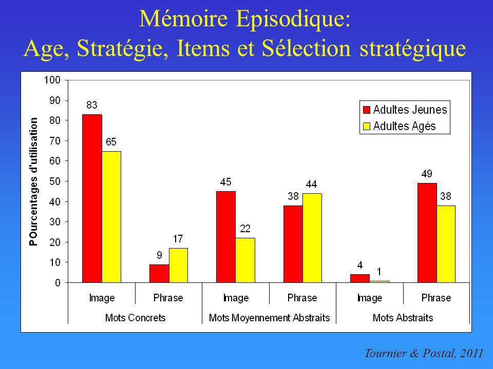 Mémoire Episodique: Age, Stratégie, Items et Sélection stratégique Tournier & Postal, 2011
