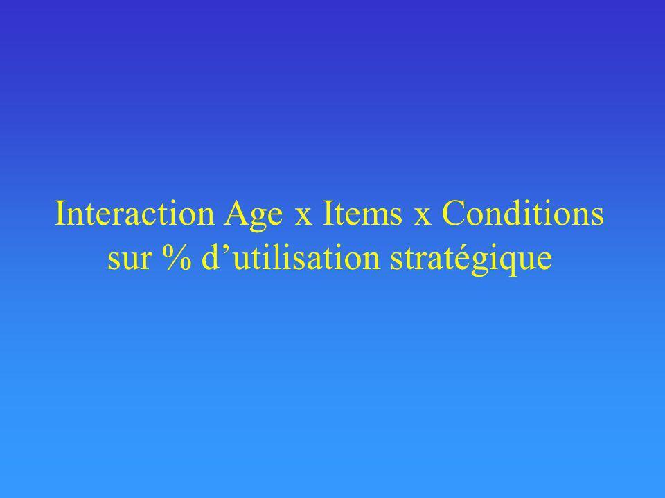 Interaction Age x Items x Conditions sur % dutilisation stratégique