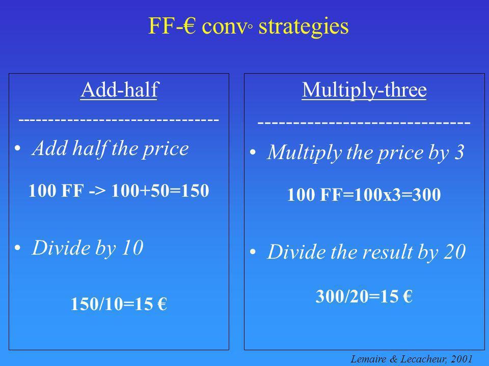 FF- conv ° strategies Add-half -------------------------------- Add half the price 100 FF -> 100+50=150 Divide by 10 150/10=15 Multiply-three --------