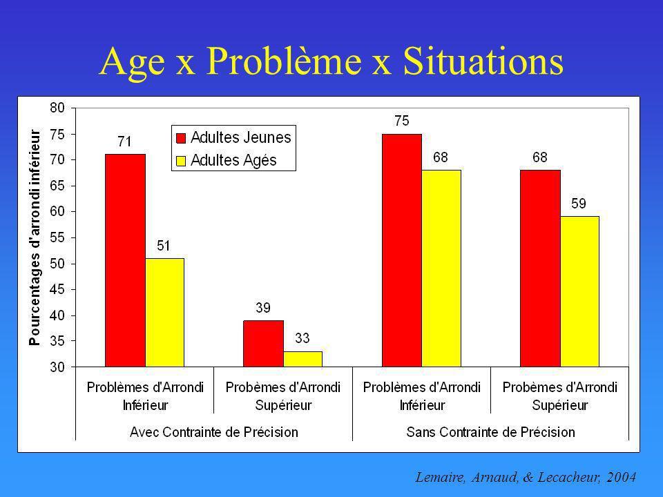 Age x Problème x Situations Lemaire, Arnaud, & Lecacheur, 2004