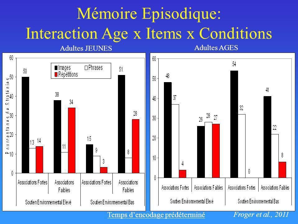 Mémoire Episodique: Interaction Age x Items x Conditions Froger et al., 2011 Temps dencodage prédéterminé Adultes JEUNES Adultes AGES