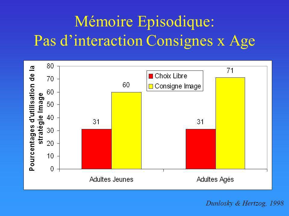Mémoire Episodique: Pas dinteraction Consignes x Age Dunlosky & Hertzog, 1998
