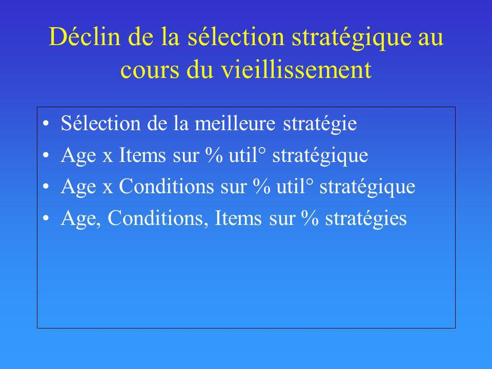 Mémoire Episodique: Interaction Age x Items x Conditions Temps dencodage auto-déterminé Froger et al., 2011 Adultes JEUNES Adultes AGES
