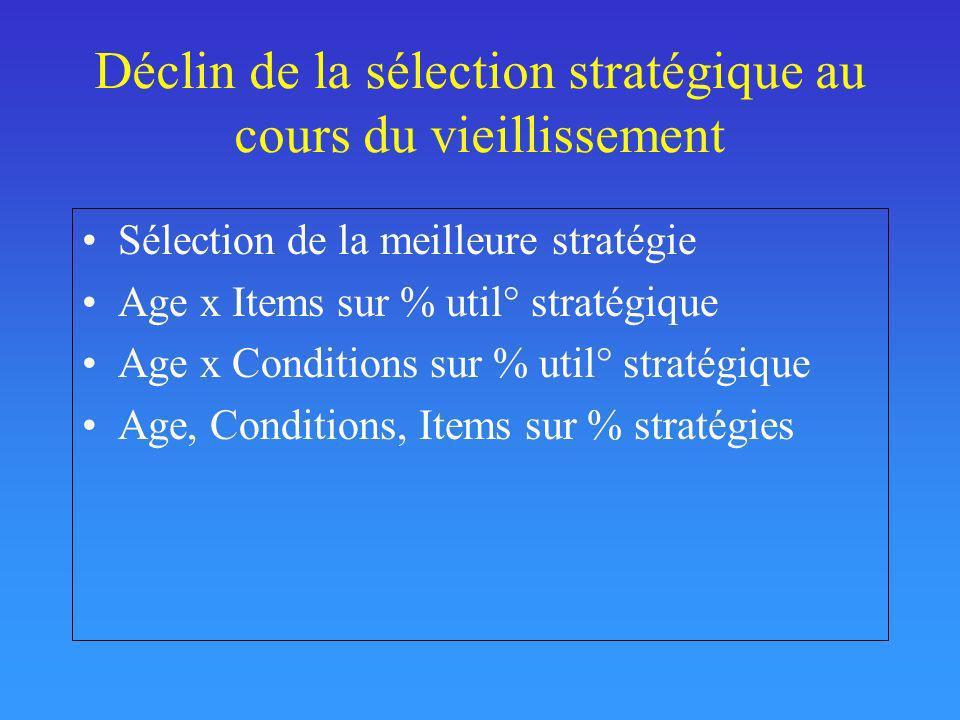 Déclin de la sélection stratégique au cours du vieillissement Sélection de la meilleure stratégie Age x Items sur % util° stratégique Age x Conditions