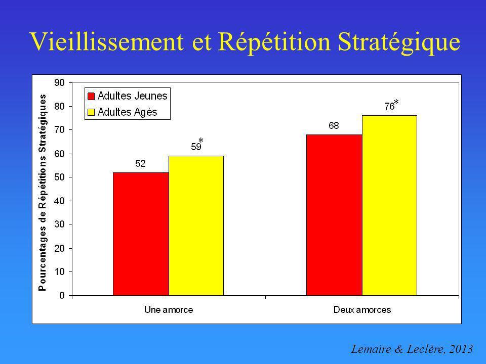 Vieillissement et Répétition Stratégique Lemaire & Leclère, 2013 * *