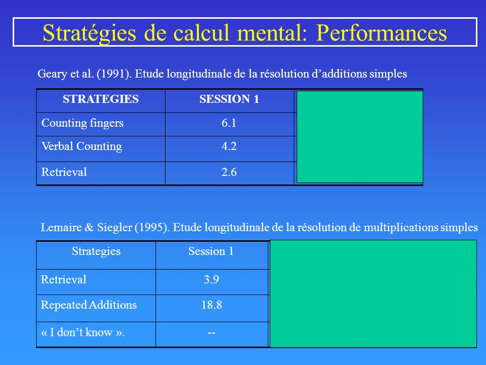 Stratégies de calcul mental: Performances STRATEGIESSESSION 1SESSION 2 Counting fingers6.14.5 Verbal Counting4.23.3 Retrieval2.62.0 Geary et al. (1991