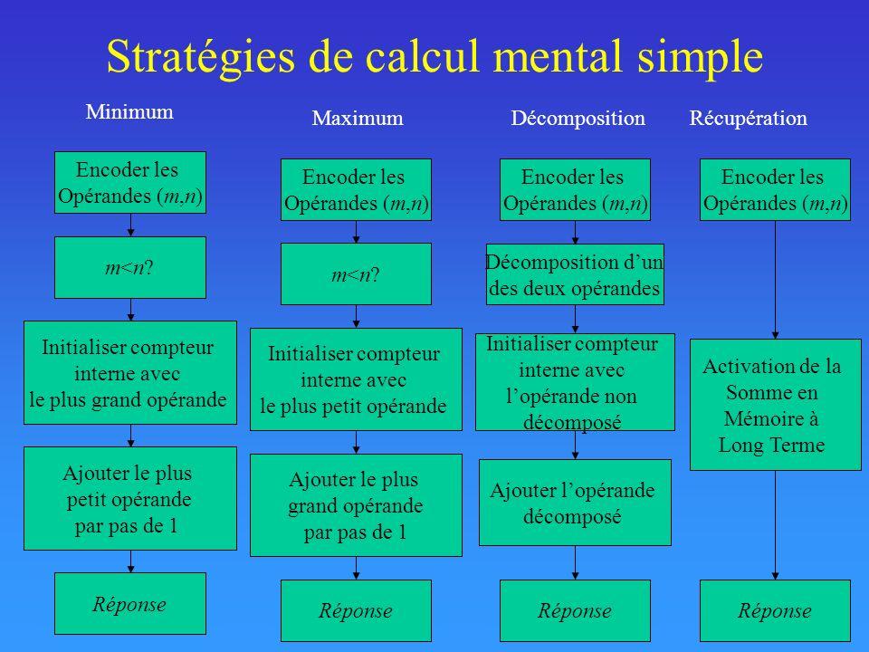 Stratégies de calcul mental simple Encoder les Opérandes (m,n) Réponse Initialiser compteur interne avec le plus grand opérande Minimum Ajouter le plu