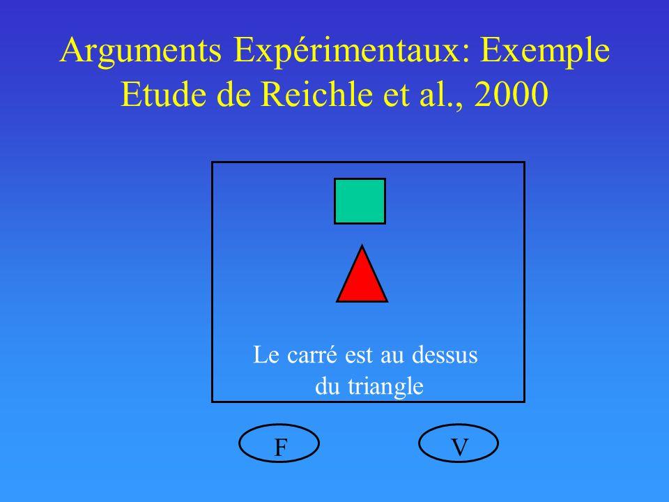 Arguments Expérimentaux: Exemple Etude de Reichle et al., 2000 Le carré est au dessus du triangle VF