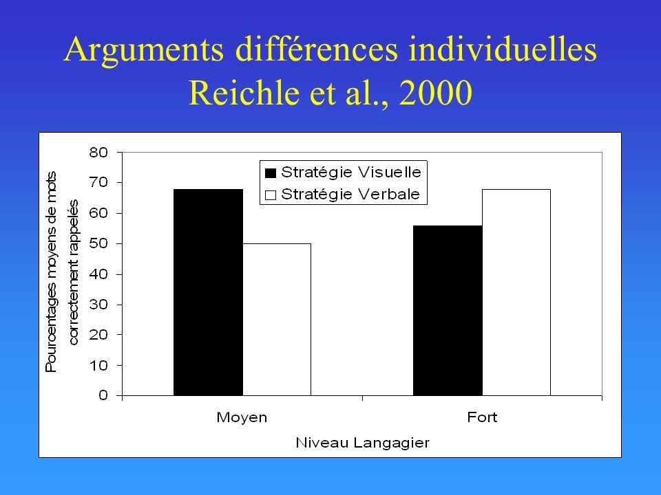 Arguments différences individuelles Reichle et al., 2000