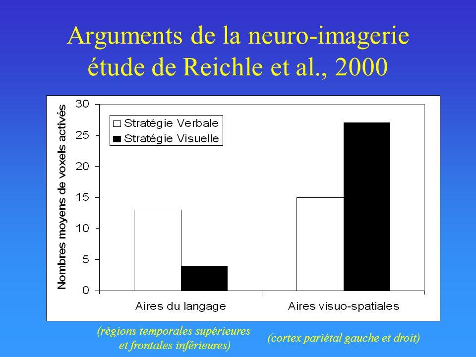 Arguments de la neuro-imagerie étude de Reichle et al., 2000 (régions temporales supérieures et frontales inférieures) (cortex pariétal gauche et droi
