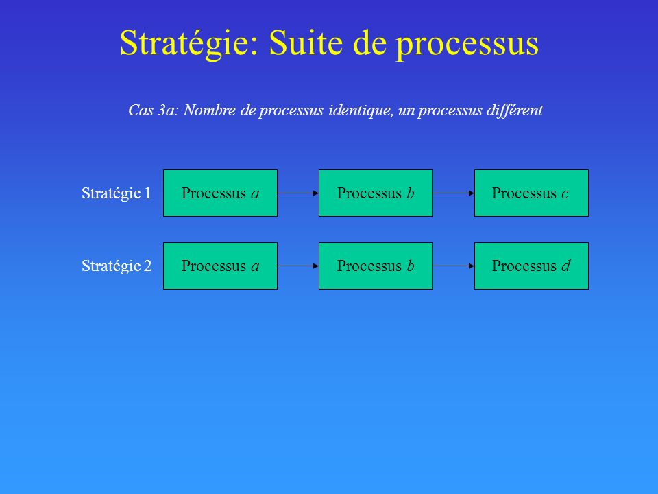 Stratégie: Suite de processus Cas 3a: Nombre de processus identique, un processus différent Processus aProcessus bProcessus c Stratégie 1 Processus aP