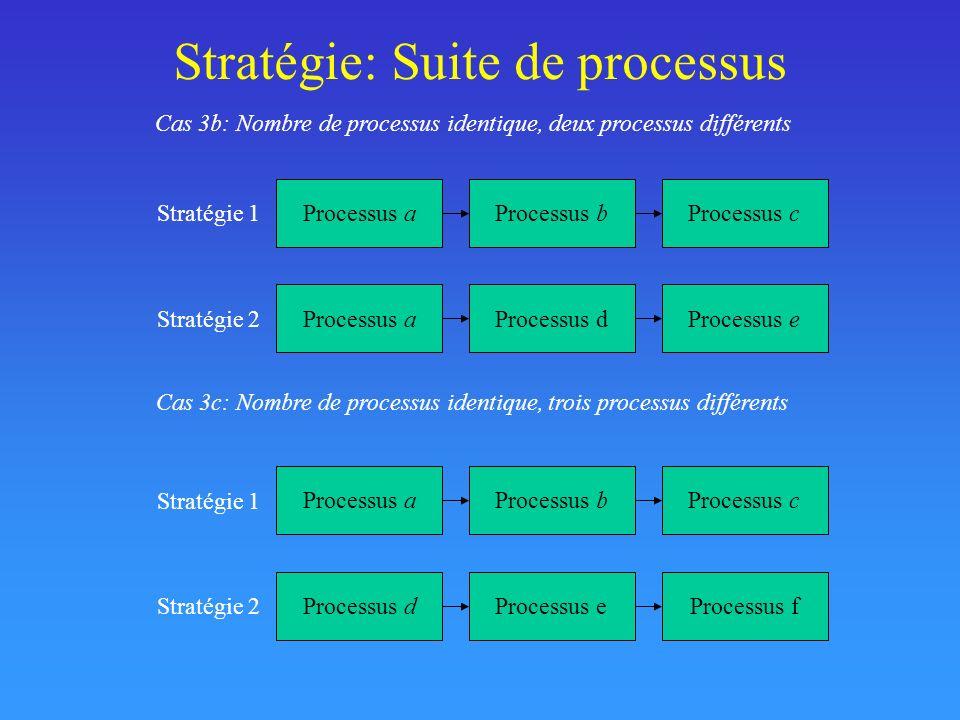 Stratégie: Suite de processus Processus aProcessus dProcessus e Stratégie 2 Processus aProcessus bProcessus c Stratégie 1 Cas 3b: Nombre de processus